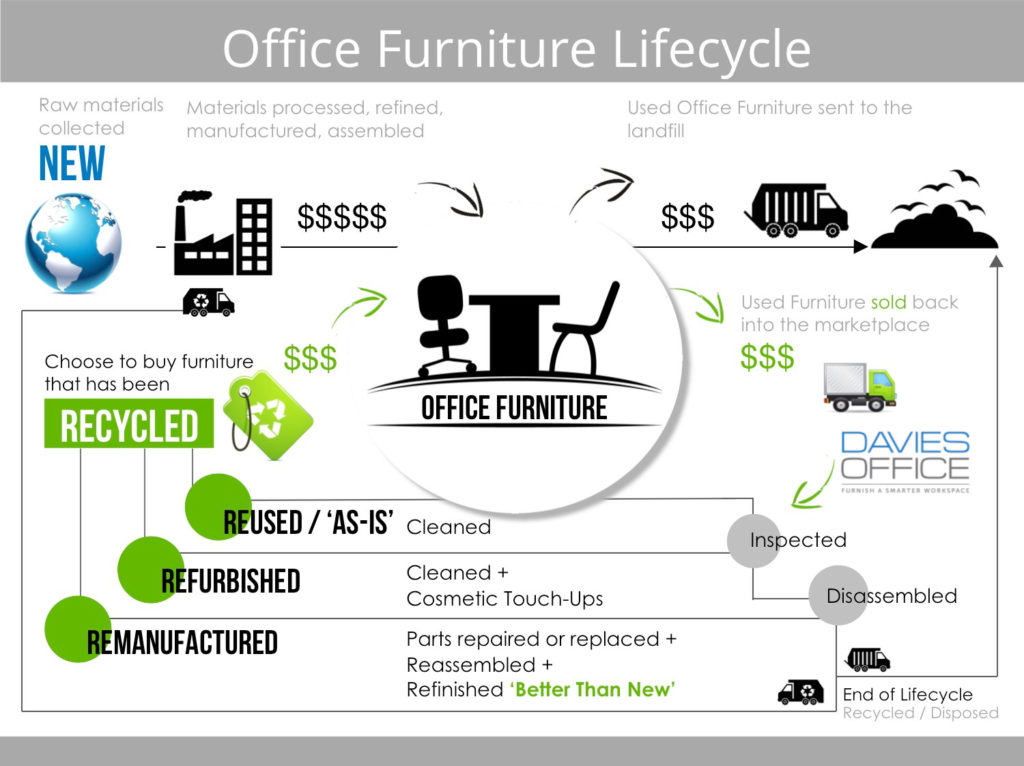 Office Furniture Lifecycle